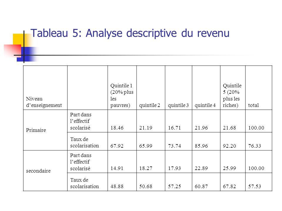 Tableau 5: Analyse descriptive du revenu Niveau denseignement Quintile 1 (20% plus les pauvres)quintile 2quintile 3quintile 4 Quintile 5 (20% plus les riches)total Primaire Part dans leffectif scolarisé18.4621.1916.7121.9621.68100.00 Taux de scolarisation67.9265.9973.7485.9692.2076.33 secondaire Part dans leffectif scolarisé14.9118.2717.9322.8925.99100.00 Taux de scolarisation48.8850.6857.2560.8767.8257.53