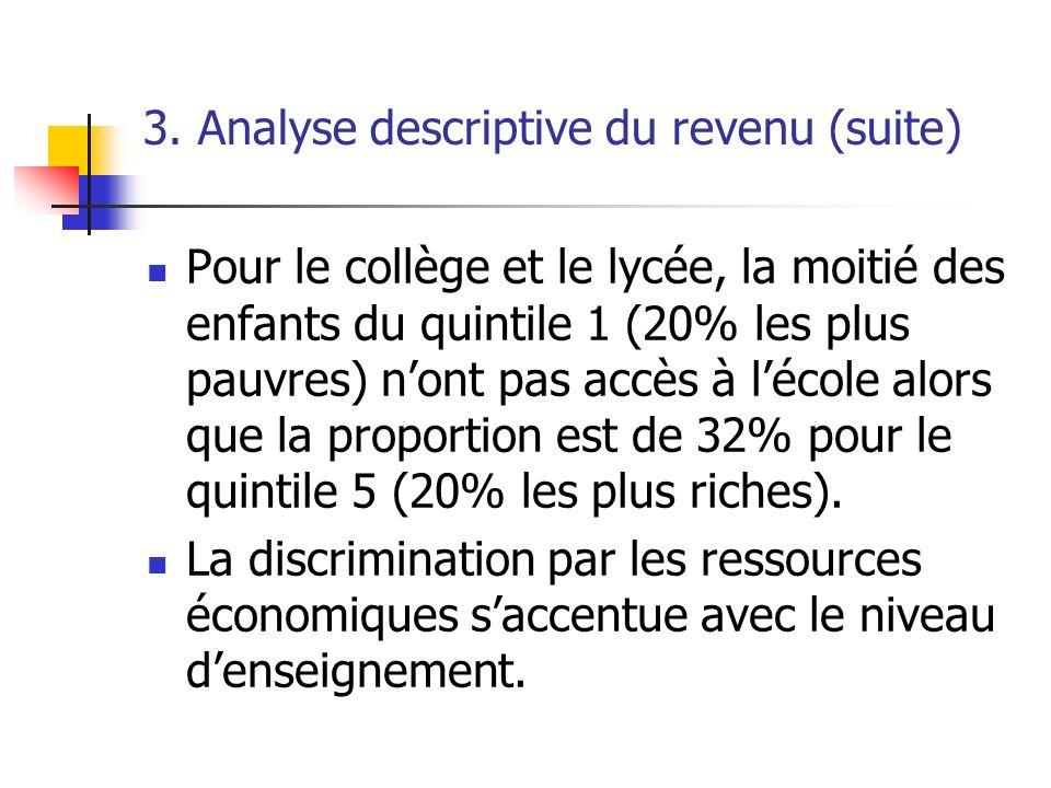 3. Analyse descriptive du revenu (suite) Pour le collège et le lycée, la moitié des enfants du quintile 1 (20% les plus pauvres) nont pas accès à léco