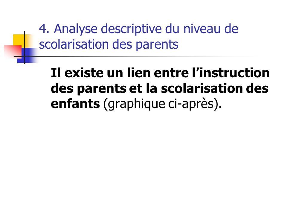 4. Analyse descriptive du niveau de scolarisation des parents Il existe un lien entre linstruction des parents et la scolarisation des enfants (graphi