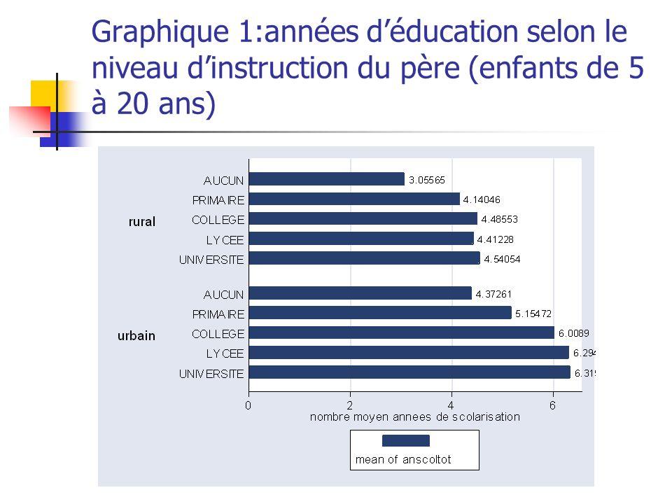 Graphique 1:années déducation selon le niveau dinstruction du père (enfants de 5 à 20 ans)