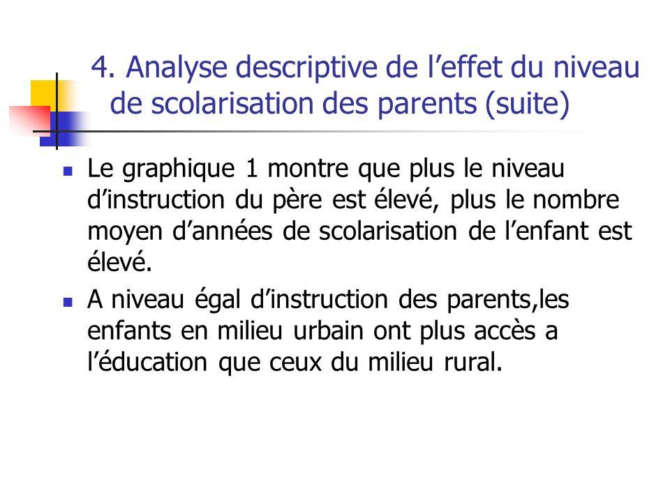 4. Analyse descriptive de leffet du niveau de scolarisation des parents (suite) Le graphique 1 montre que plus le niveau dinstruction du père est élev