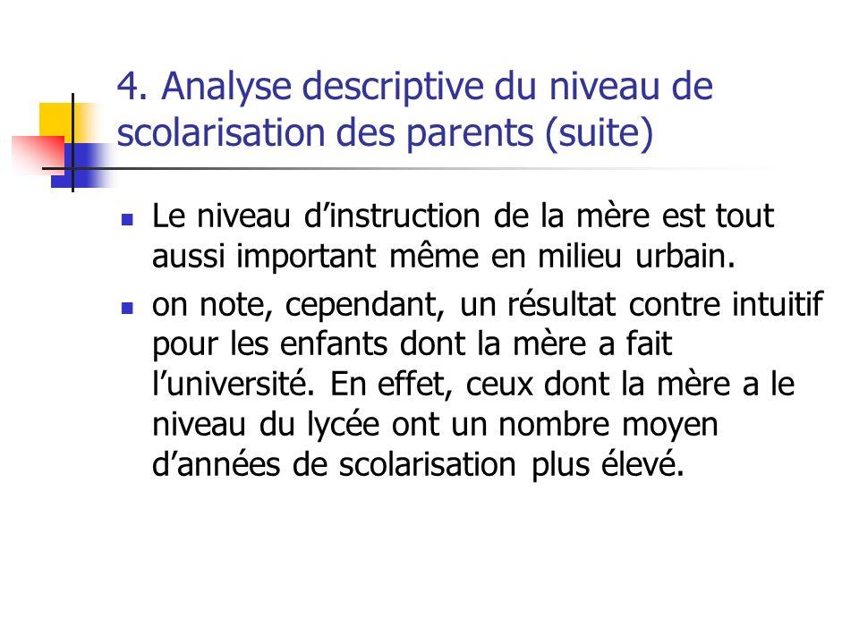 4. Analyse descriptive du niveau de scolarisation des parents (suite) Le niveau dinstruction de la mère est tout aussi important même en milieu urbain