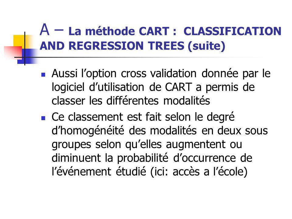 A – La méthode CART : CLASSIFICATION AND REGRESSION TREES (suite) A la suite de lalgorithme qui est présenté sous forme schématique, un tableau récapitulatif de tous les résultats avec un classement des variables selon le pouvoir explicatif est donné