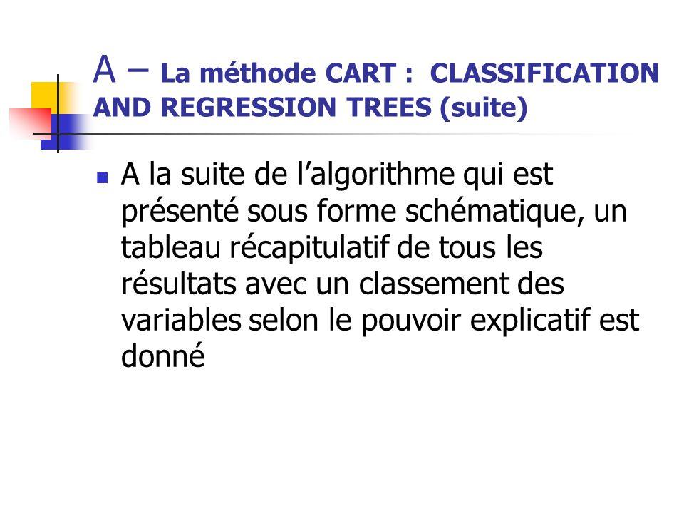 A – La méthode CART : CLASSIFICATION AND REGRESSION TREES (suite) A la suite de lalgorithme qui est présenté sous forme schématique, un tableau récapi
