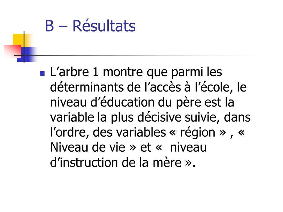 B – Résultats Larbre 1 montre que parmi les déterminants de laccès à lécole, le niveau déducation du père est la variable la plus décisive suivie, dan
