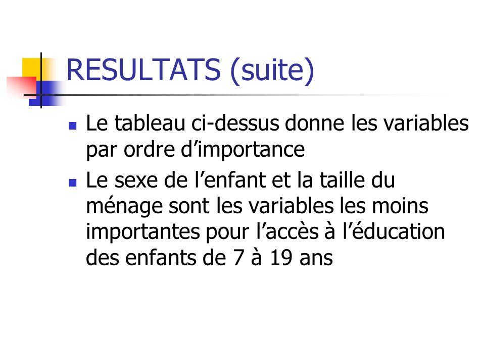 RESULTATS (suite) Le tableau ci-dessus donne les variables par ordre dimportance Le sexe de lenfant et la taille du ménage sont les variables les moin