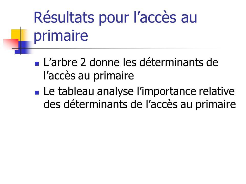 Résultats pour laccès au primaire Larbre 2 donne les déterminants de laccès au primaire Le tableau analyse limportance relative des déterminants de la