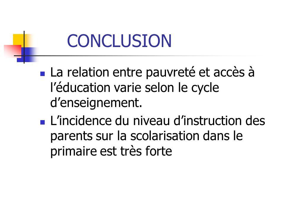 CONCLUSION La relation entre pauvreté et accès à léducation varie selon le cycle denseignement. Lincidence du niveau dinstruction des parents sur la s