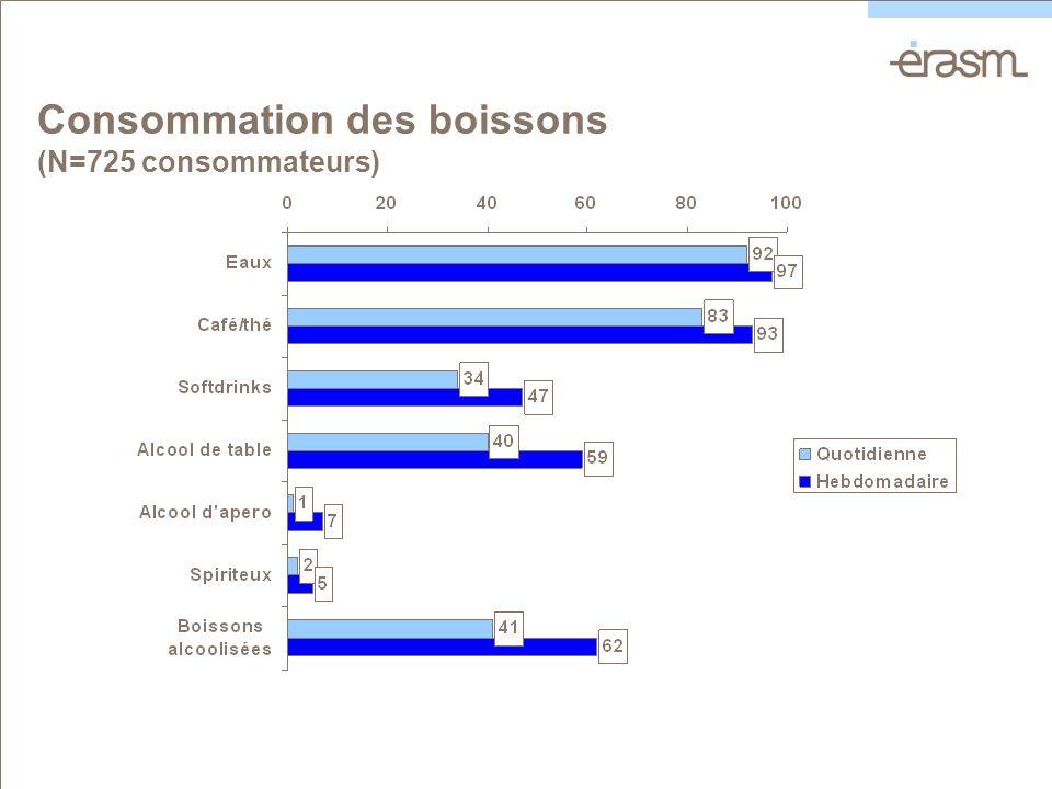Consommation des boissons (N=725 consommateurs)