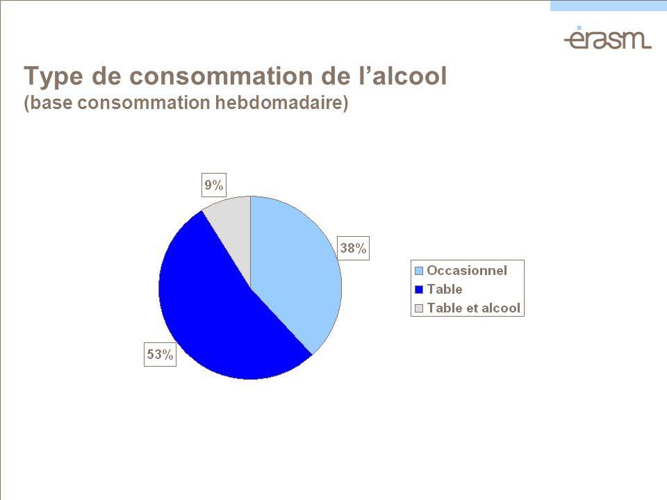 Type de consommation de lalcool (base consommation hebdomadaire)