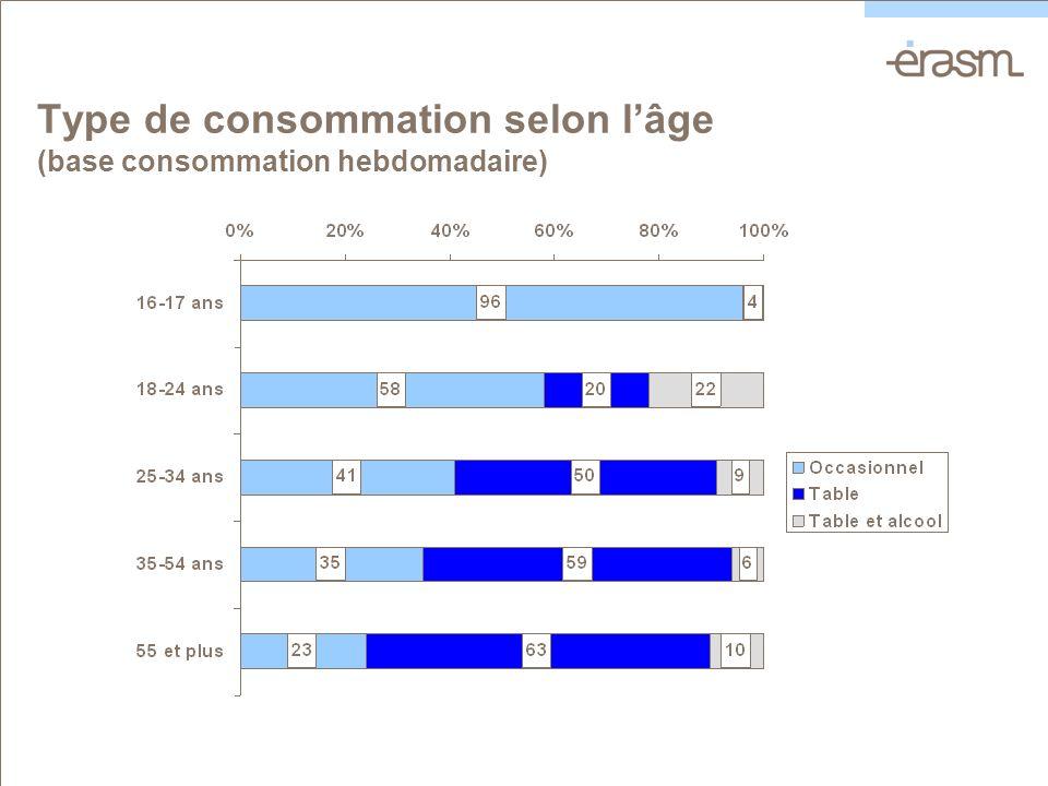 Type de consommation selon lâge (base consommation hebdomadaire)