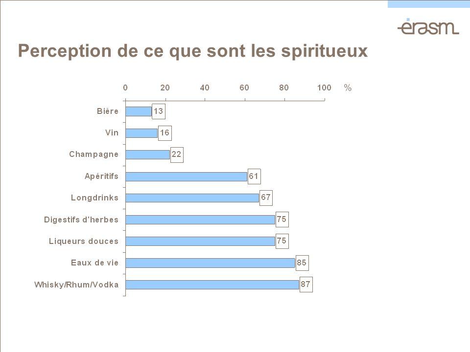 Perception de ce que sont les spiritueux %