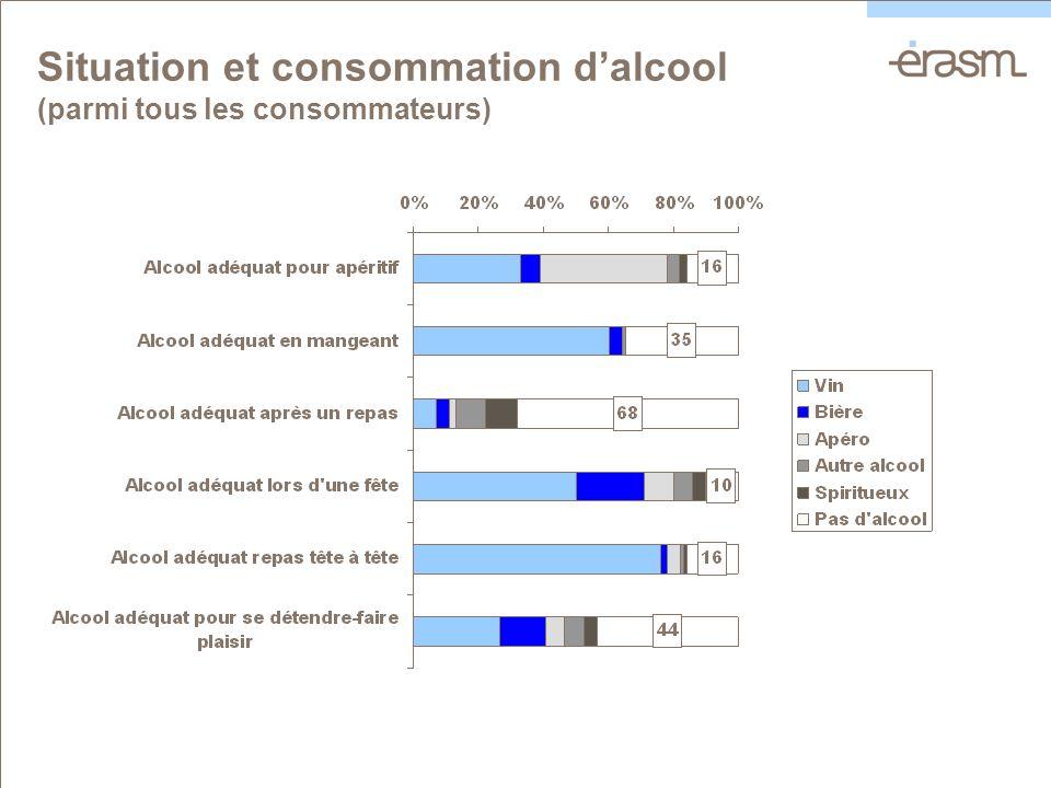 Situation et consommation dalcool (parmi tous les consommateurs)