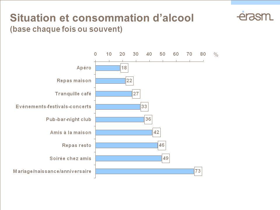 Situation et consommation dalcool (base chaque fois ou souvent) %