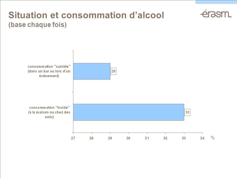 Situation et consommation dalcool (base chaque fois) %