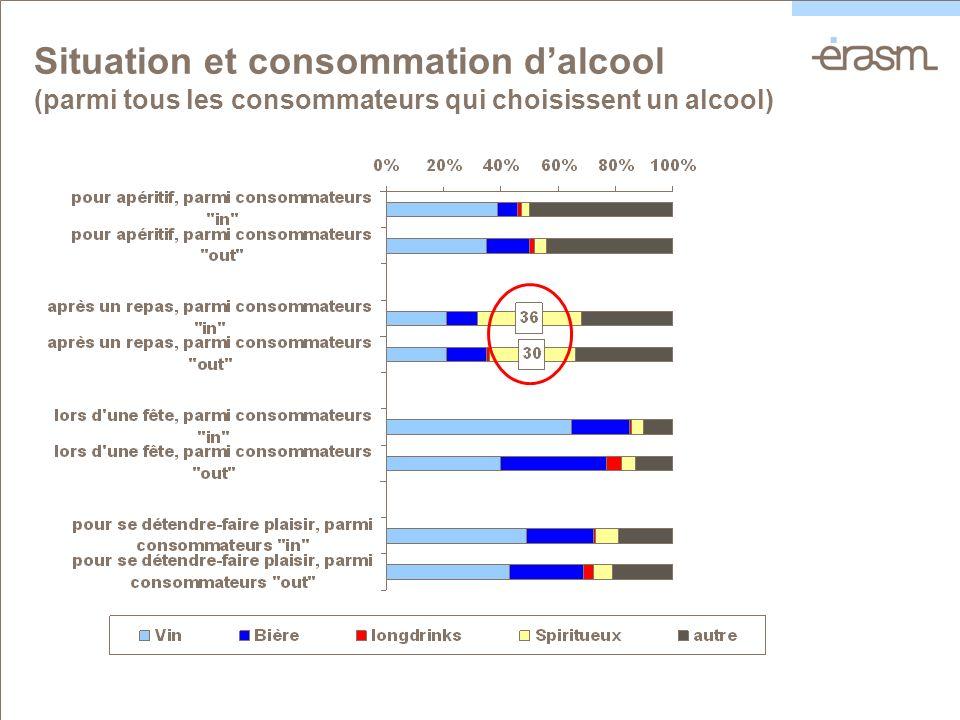 Situation et consommation dalcool (parmi tous les consommateurs qui choisissent un alcool)