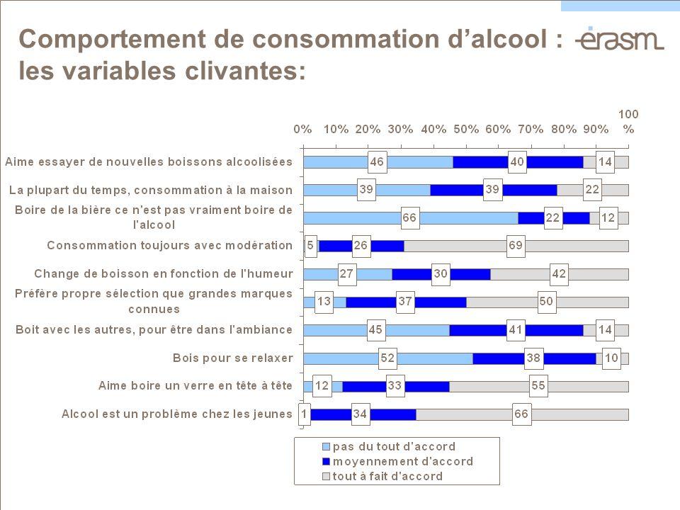 Comportement de consommation dalcool : les variables clivantes: