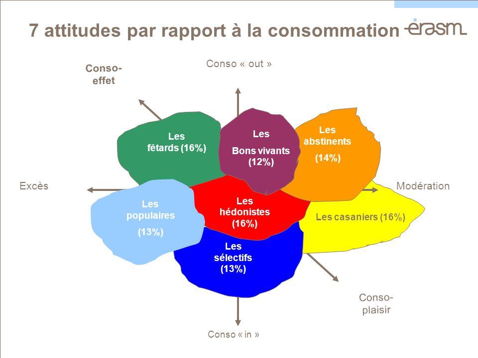 Conso- plaisir Conso- effet Les casaniers (16%) Conso « in » Conso « out » Les sélectifs (13%) ExcèsModération Les hédonistes (16%) 7 attitudes par rapport à la consommation Les abstinents (14%) Les fêtards (16%) Les populaires (13%) Les Bons vivants (12%)