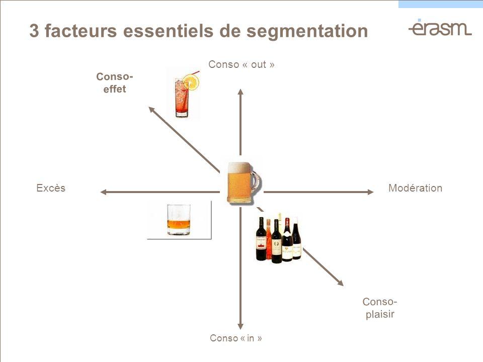 3 facteurs essentiels de segmentation ExcèsModération Conso « in » Conso « out » Conso- plaisir Conso- effet