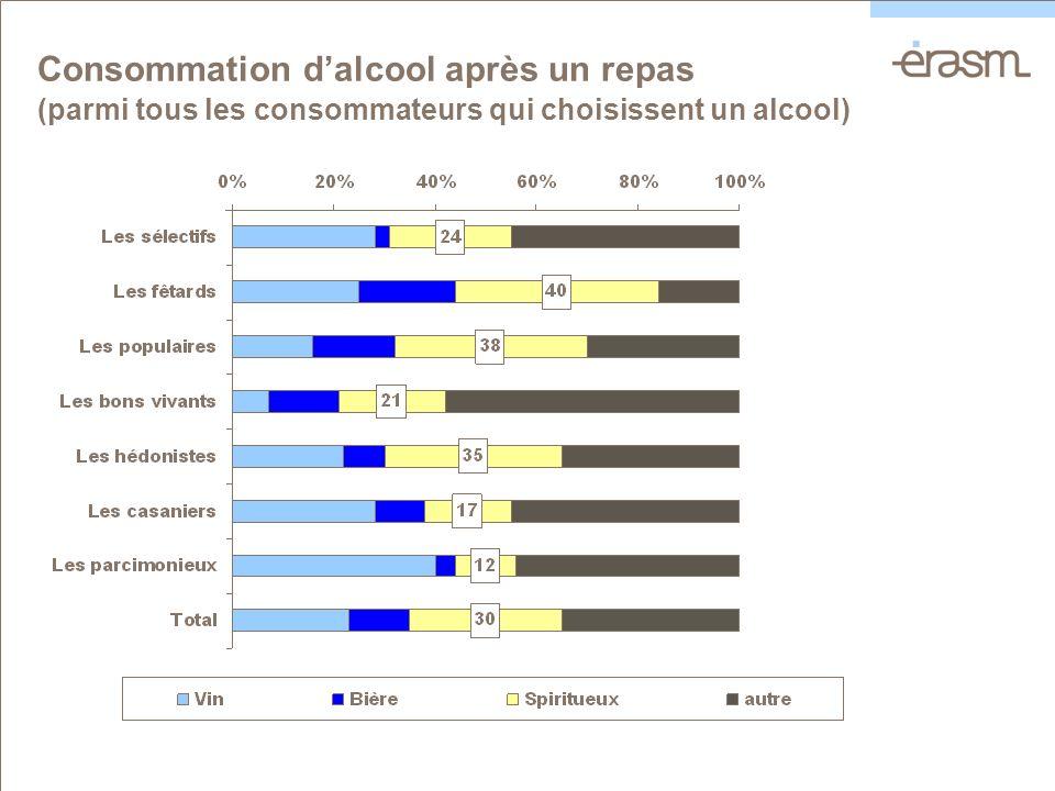 Consommation dalcool après un repas (parmi tous les consommateurs qui choisissent un alcool)