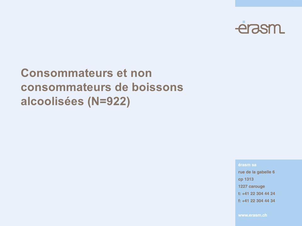 Consommateurs et non consommateurs de boissons alcoolisées (N=922)