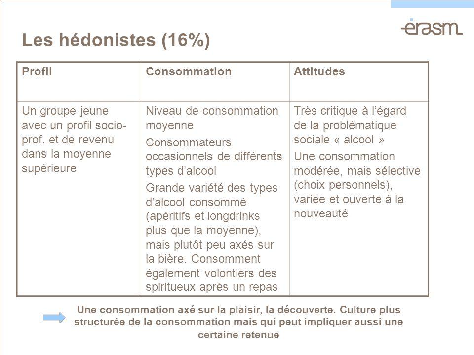 Les hédonistes (16%) ProfilConsommationAttitudes Un groupe jeune avec un profil socio- prof.