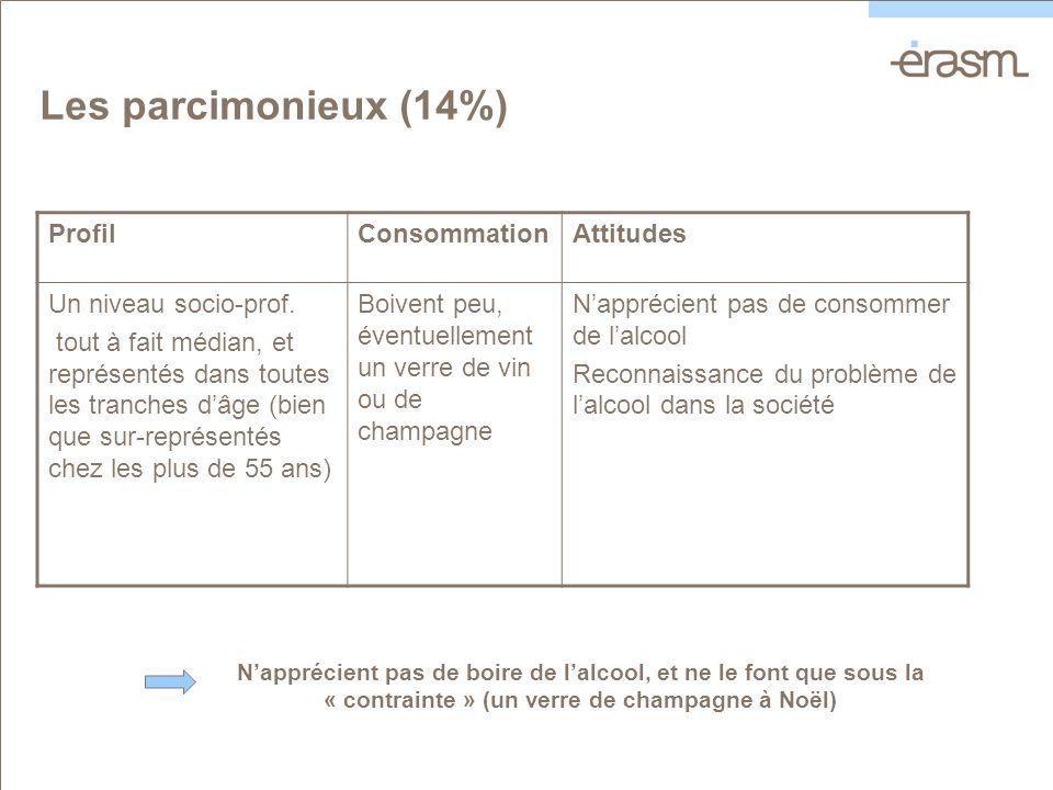 Les parcimonieux (14%) ProfilConsommationAttitudes Un niveau socio-prof.