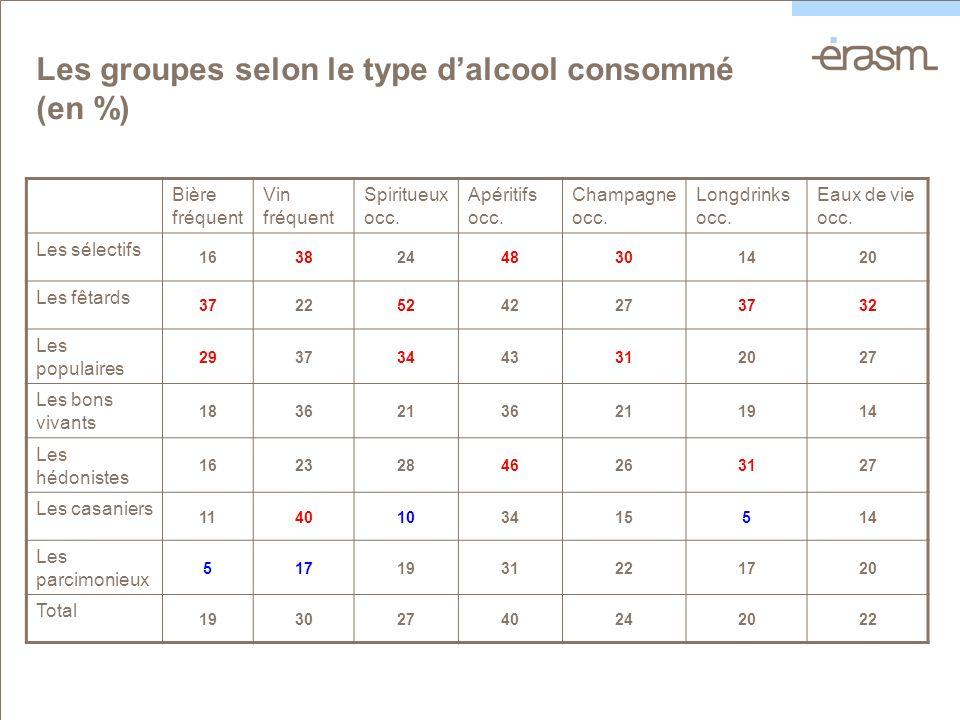 Les groupes selon le type dalcool consommé (en %) Bière fréquent Vin fréquent Spiritueux occ.