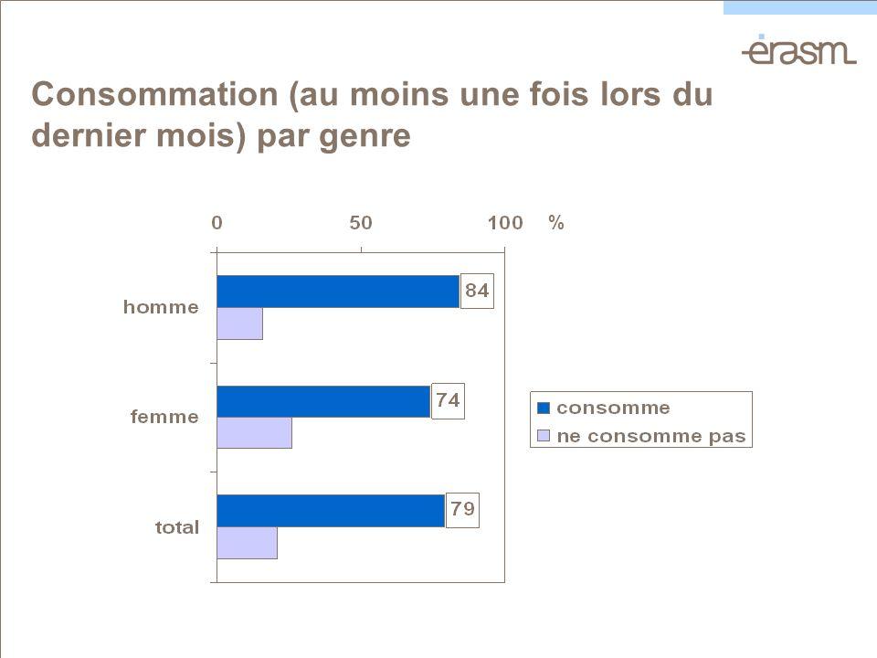 Consommation (au moins une fois lors du dernier mois) par genre %