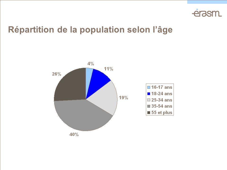 Répartition de la population selon lâge