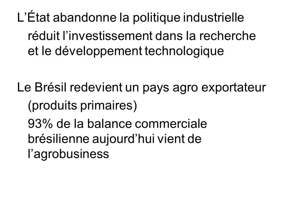 LÉtat abandonne la politique industrielle réduit linvestissement dans la recherche et le développement technologique Le Brésil redevient un pays agro exportateur (produits primaires) 93% de la balance commerciale brésilienne aujourdhui vient de lagrobusiness