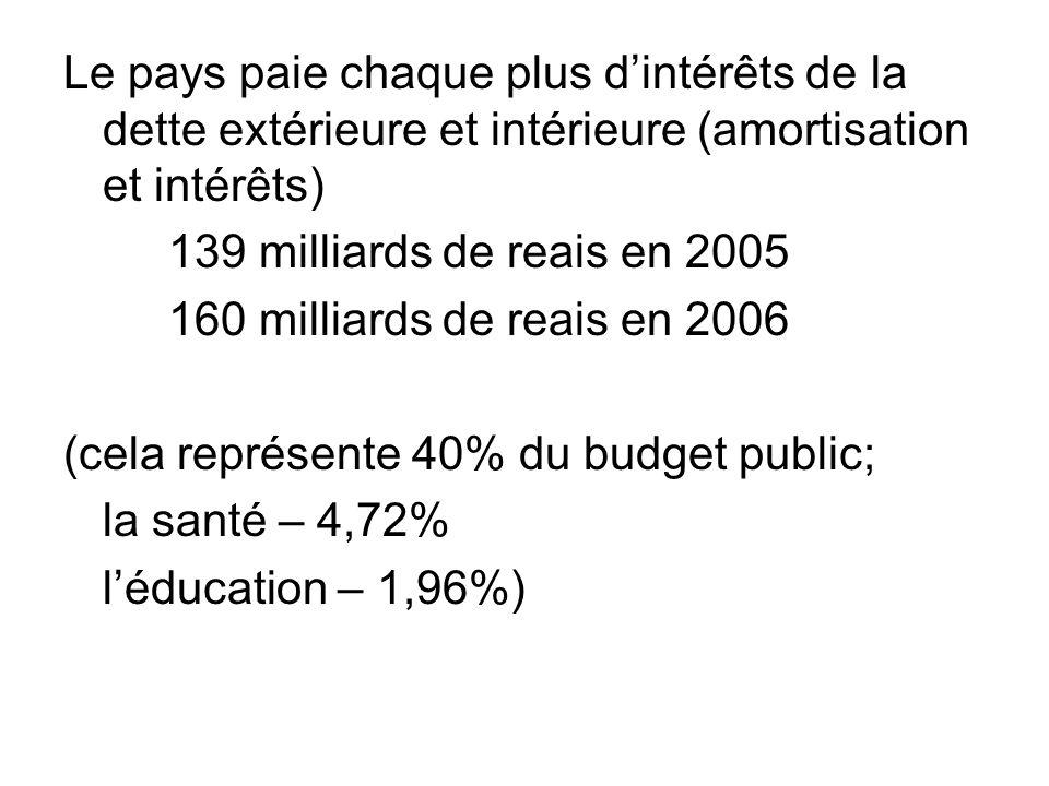 Le pays paie chaque plus dintérêts de la dette extérieure et intérieure (amortisation et intérêts) 139 milliards de reais en 2005 160 milliards de reais en 2006 (cela représente 40% du budget public; la santé – 4,72% léducation – 1,96%)