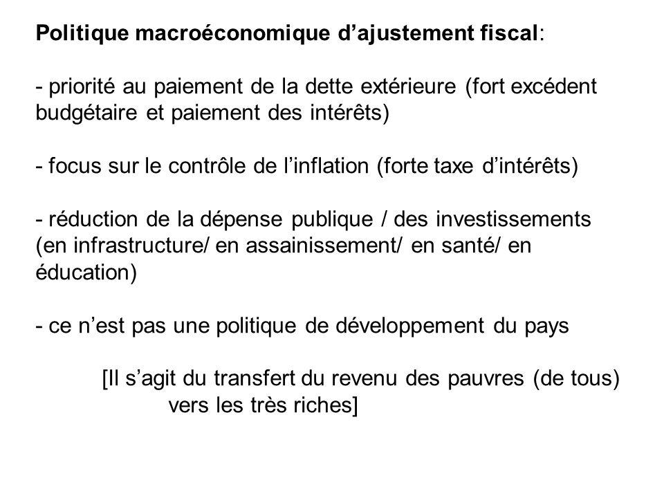 Politique macroéconomique dajustement fiscal: - priorité au paiement de la dette extérieure (fort excédent budgétaire et paiement des intérêts) - focus sur le contrôle de linflation (forte taxe dintérêts) - réduction de la dépense publique / des investissements (en infrastructure/ en assainissement/ en santé/ en éducation) - ce nest pas une politique de développement du pays [Il sagit du transfert du revenu des pauvres (de tous) vers les très riches]