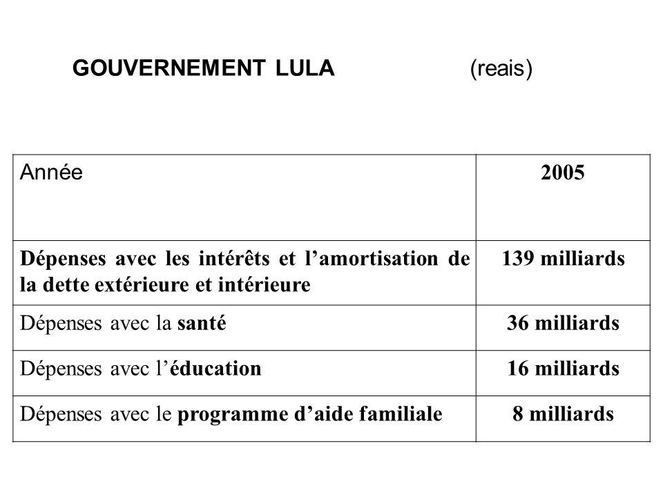 GOUVERNEMENT LULA(reais) Année 2005 Dépenses avec les intérêts et lamortisation de la dette extérieure et intérieure 139 milliards Dépenses avec la santé36 milliards Dépenses avec léducation16 milliards Dépenses avec le programme daide familiale8 milliards