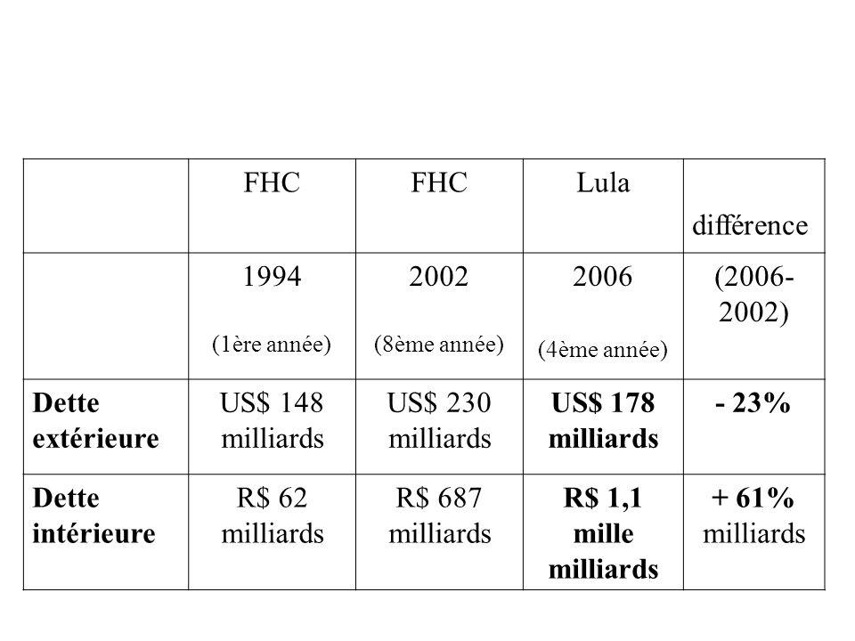 FHC Lula différence 1994 (1ère année) 2002 (8ème année) 2006 (4ème année) (2006- 2002) Dette extérieure US$ 148 milliards US$ 230 milliards US$ 178 milliards - 23% Dette intérieure R$ 62 milliards R$ 687 milliards R$ 1,1 mille milliards + 61% milliards