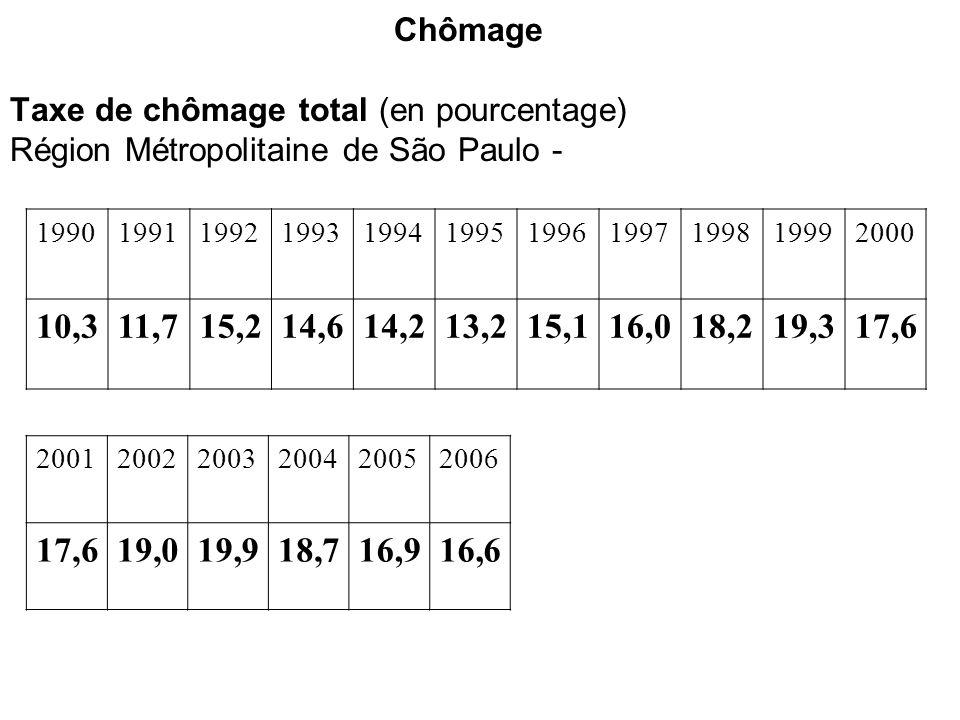 Chômage Taxe de chômage total (en pourcentage) Région Métropolitaine de São Paulo - 19901991199219931994199519961997199819992000 10,311,715,214,614,213,215,116,018,219,317,6 200120022003200420052006 17,619,019,918,716,916,6