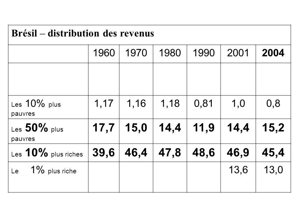 Brésil – distribution des revenus 196019701980199020012004 Les 10% plus pauvres 1,171,161,180,811,00,8 Les 50% plus pauvres 17,715,014,411,914,415,2 Les 10% plus riches 39,646,447,848,646,945,4 Le 1% plus riche 13,613,0