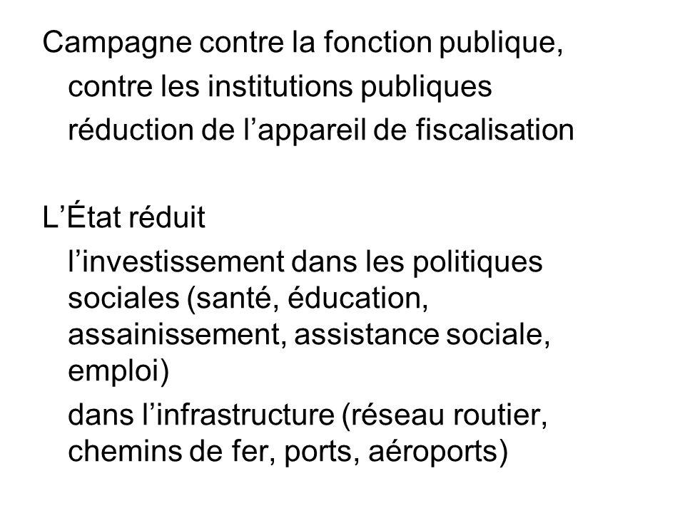 Campagne contre la fonction publique, contre les institutions publiques réduction de lappareil de fiscalisation LÉtat réduit linvestissement dans les politiques sociales (santé, éducation, assainissement, assistance sociale, emploi) dans linfrastructure (réseau routier, chemins de fer, ports, aéroports)