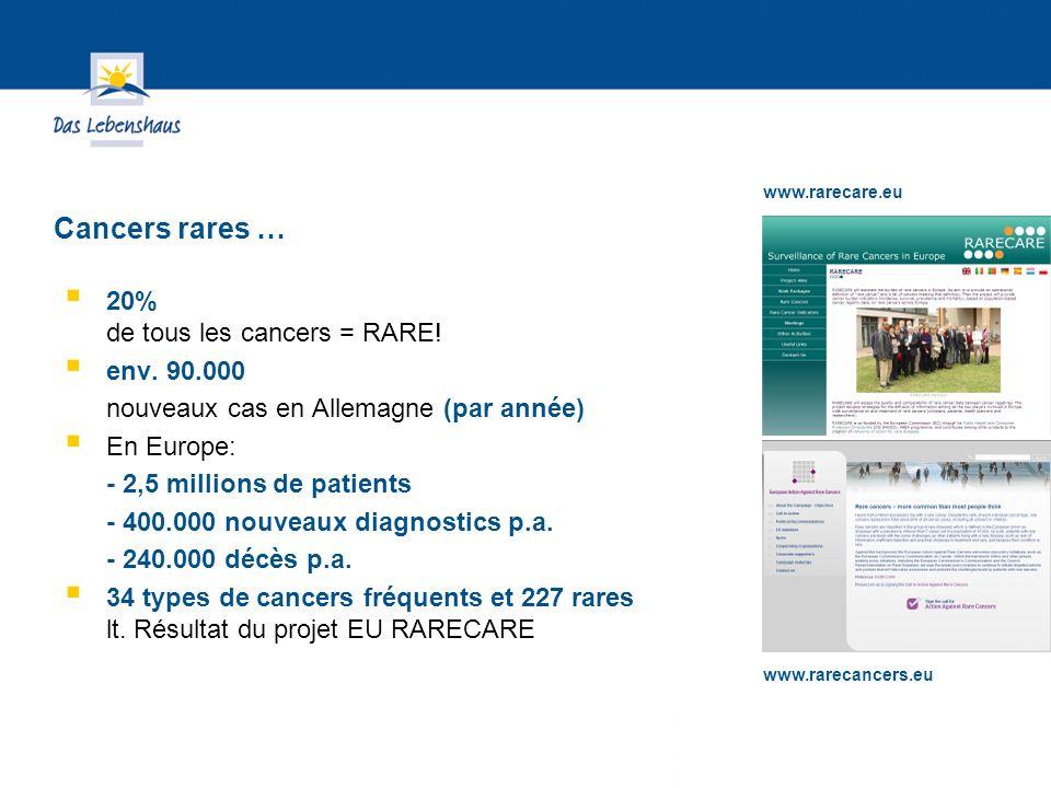 Hier steht Ihre Fußzeile Seite 4 20% de tous les cancers = RARE.