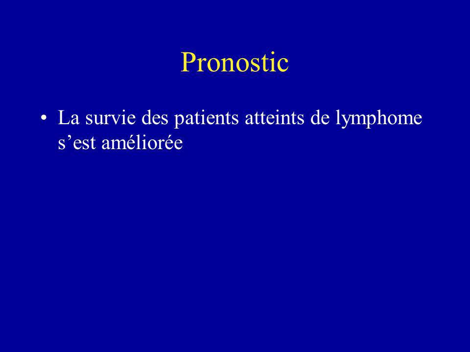 Pronostic La survie des patients atteints de lymphome sest améliorée