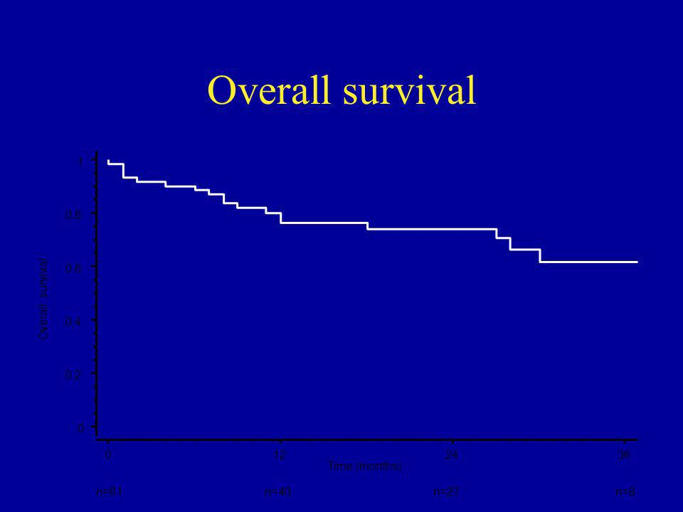 Overall survival 0 0,2 0,4 0,6 0,8 1 Overall survival 0122436 Time (months) n=61n=40n=27n=8