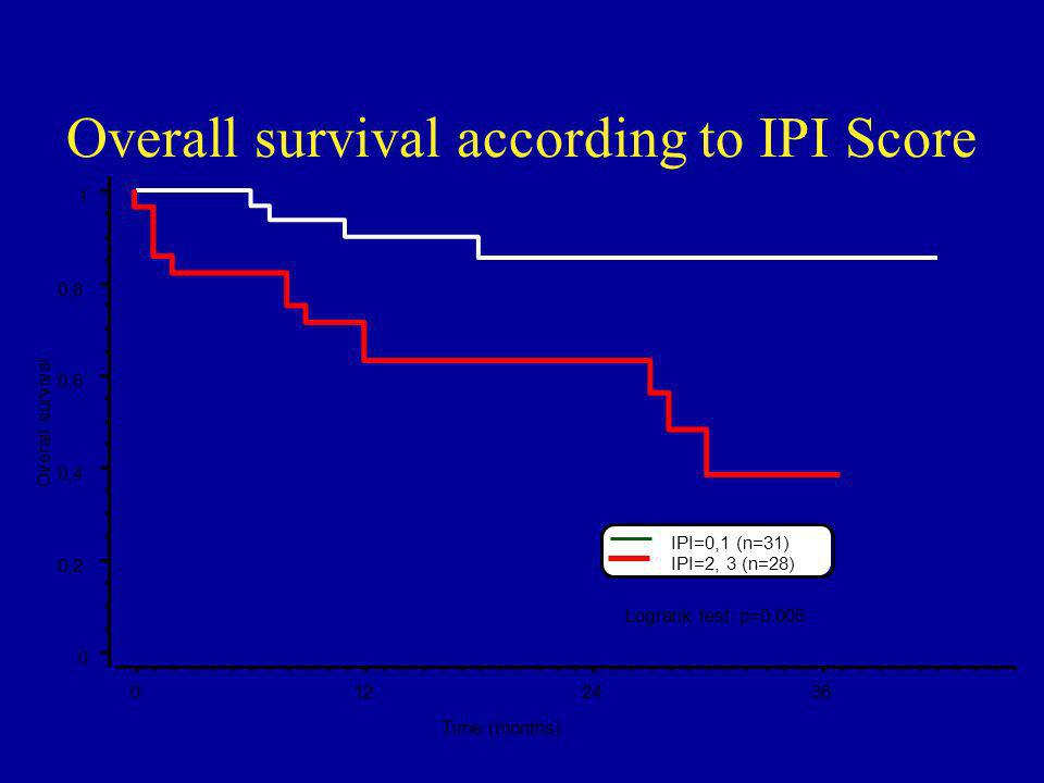 Overall survival according to IPI Score Logrank test: p=0.005 0 0,2 0,4 0,6 0,8 1 Overall survival 0122436 Time (months) IPI=2, 3 (n=28) IPI=0,1 (n=31