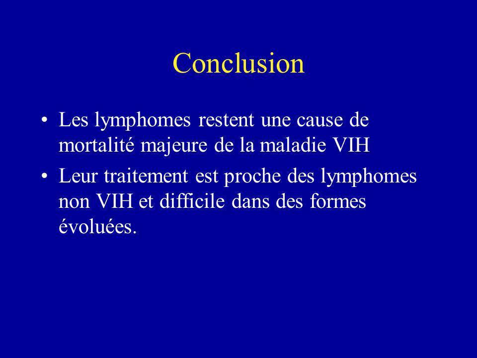 Conclusion Les lymphomes restent une cause de mortalité majeure de la maladie VIH Leur traitement est proche des lymphomes non VIH et difficile dans d