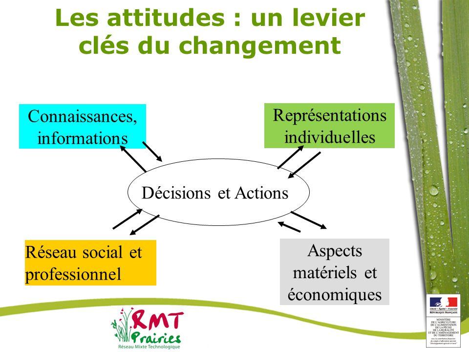 Les attitudes : un levier clés du changement Décisions et Actions Connaissances, informations Représentations individuelles Aspects matériels et écono