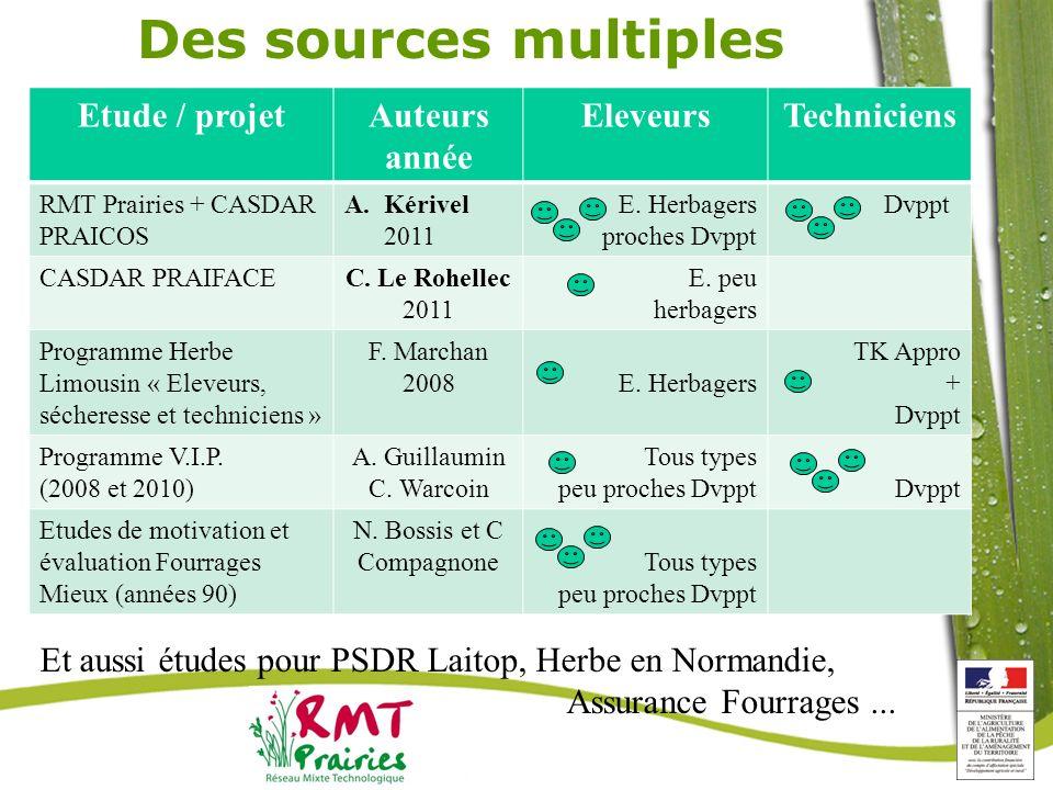 Des sources multiples Etude / projetAuteurs année EleveursTechniciens RMT Prairies + CASDAR PRAICOS A.Kérivel 2011 E. Herbagers proches Dvppt Dvppt CA