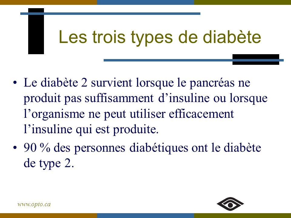 www.opto.ca Le diabète 2 survient lorsque le pancréas ne produit pas suffisamment dinsuline ou lorsque lorganisme ne peut utiliser efficacement linsul