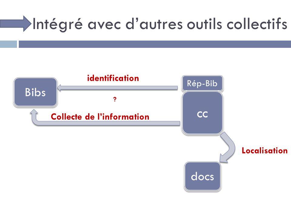 Intégré avec dautres outils collectifs Bibs Rép-Bib docs cc identification Collecte de linformation .