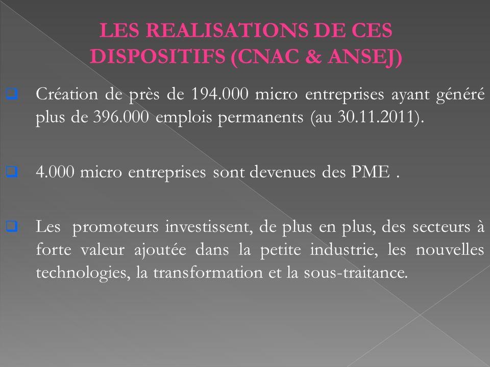 LES REALISATIONS DE CES DISPOSITIFS (CNAC & ANSEJ) Création de près de 194.000 micro entreprises ayant généré plus de 396.000 emplois permanents (au 30.11.2011).