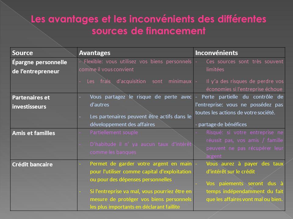 Les avantages et les inconvénients des différentes sources de financement SourceAvantagesInconvénients Épargne personnelle de lentrepreneur - Flexible