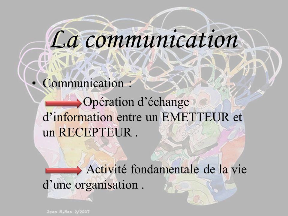 La communication Communication : Opération déchange dinformation entre un EMETTEUR et un RECEPTEUR.